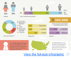 AdoptUSKids Celebrates 20,000 Children Placed With Adoptive Families Infographic