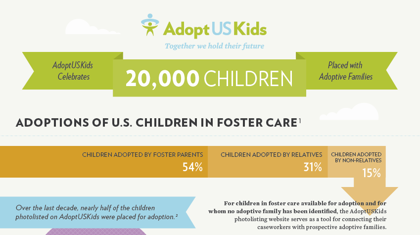 20K Placed Children Infographic
