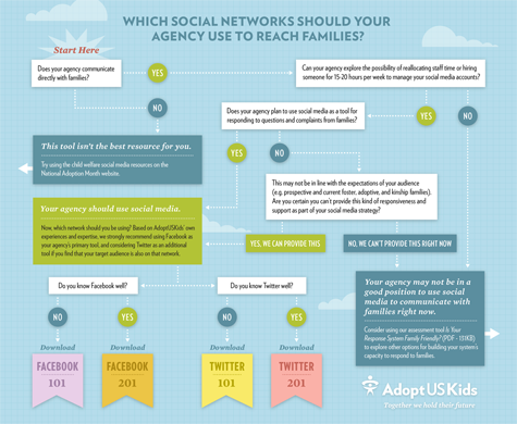 Click on this image to see the full flow chart of which social media networks your agency should use to reach families.